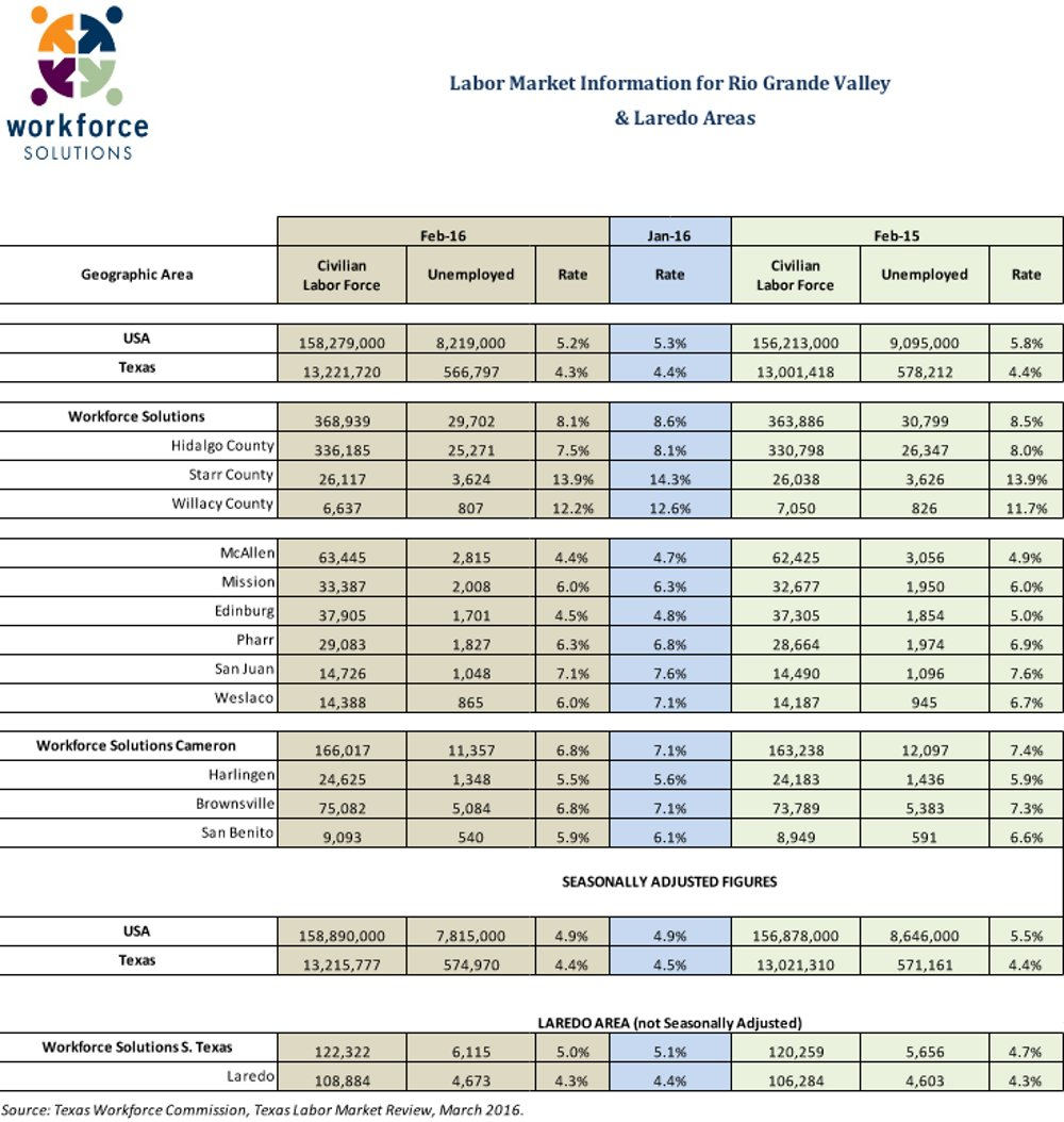Unemployment Rates Down In Every RGV County Valley Business Report - Us counties with lowest unemployment rate