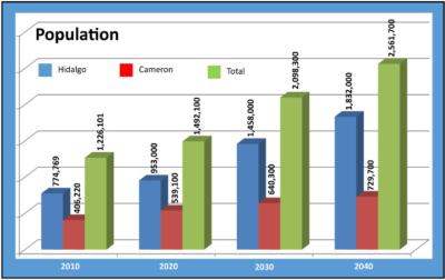 MSA population graph
