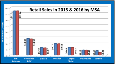 MSA retail graph