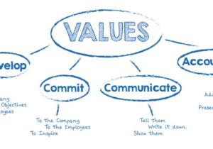 values graphic