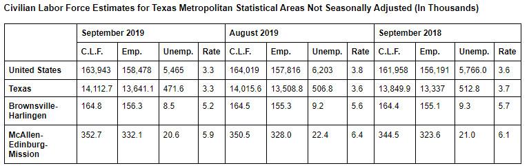Sept 2019 unemployment
